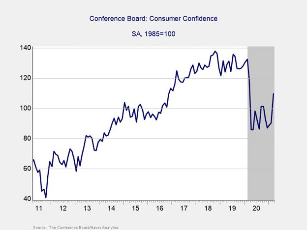 2021 Market Update – 1st Quarter